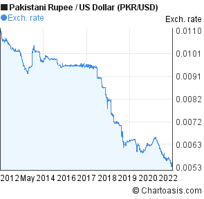 Stani Ru To Us Dollar 10 Years Chart Pkr Usd