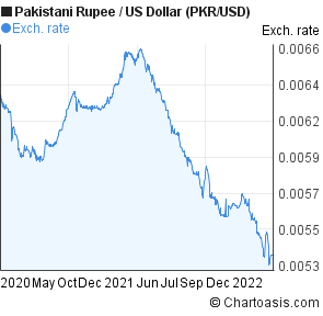 Usd dollar to pkr forex