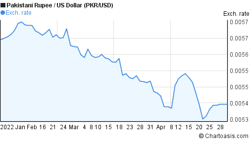 Forex pkr to usd