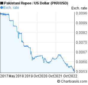 Canadian dollar to pkr forex