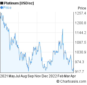Platinum [USD/oz] (XPTUSD) price chart