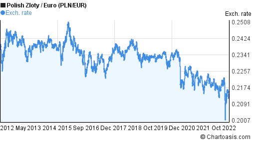 Polish Zloty to Euro (PLN/EUR) 10 years forex chart