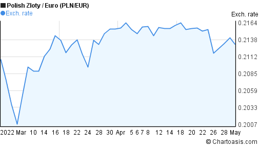 Polish Zloty to Euro (PLN/EUR) 2 months forex chart