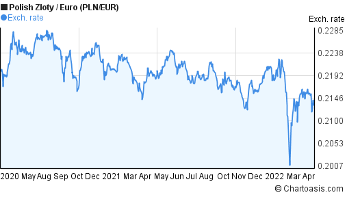 Polish Zloty to Euro (PLN/EUR) 2 years forex chart