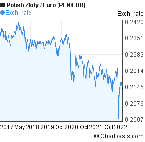 Polish Zloty to Euro (PLN/EUR) 5 years forex chart