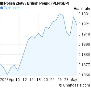 Pln in pounds britannia invest a/s kobenhavn k denmark