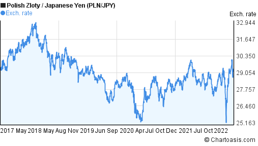 Polish Zloty to Japanese Yen (PLN/JPY) 5 years forex chart