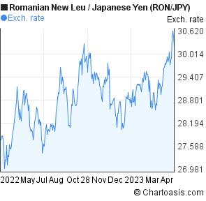 Forex romanian lei to euro