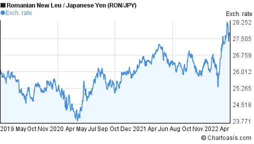 Romanian New Leu to Japanese Yen (RON/JPY) 3 years forex chart