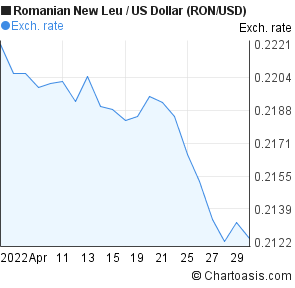 Romanian New Leu to US Dollar (RON/USD) 1 month forex chart