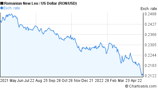 Usd To Ron