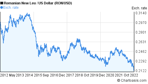 Romanian New Leu to US Dollar (RON/USD) 10 years forex chart