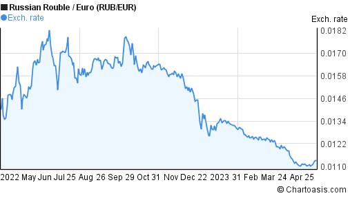 Forex eur rub