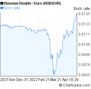 Euro to ruble forex online