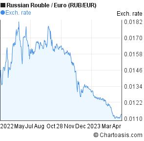 Euro rub видео уроки форекс для мобильного