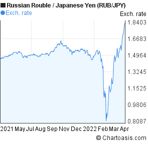 Russian Rouble to Japanese Yen (RUB/JPY) 1 year forex chart