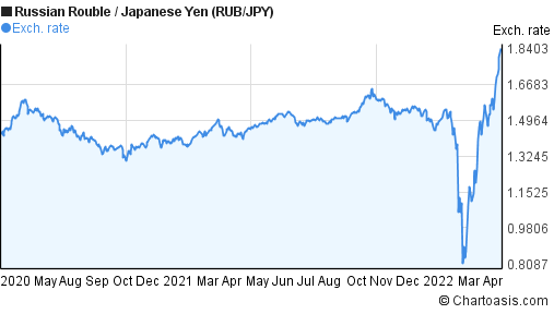 Russian Rouble to Japanese Yen (RUB/JPY) 2 years forex chart
