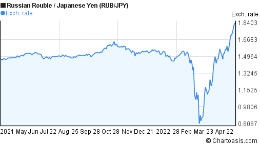 Russian Rouble to Japanese Yen (RUB/JPY) forex chart