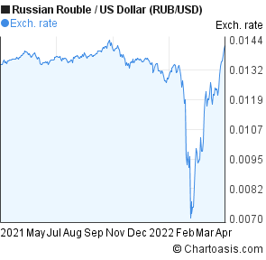 Forex russian ruble vs us dollar