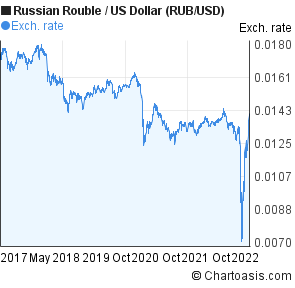 Forex rub usd chart