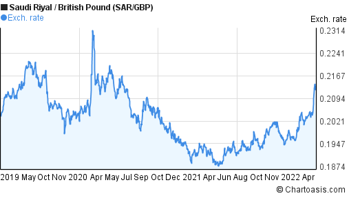 Saudi Riyal to British Pound (SAR/GBP) 3 years forex chart