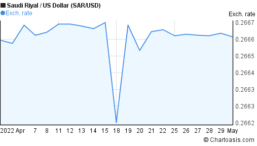 Saudi Riyal to US Dollar (SAR/USD) 1 month forex chart