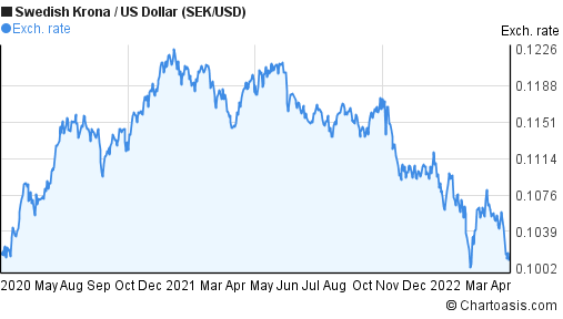 Usd to sek forex