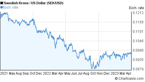 Dollar sek forex