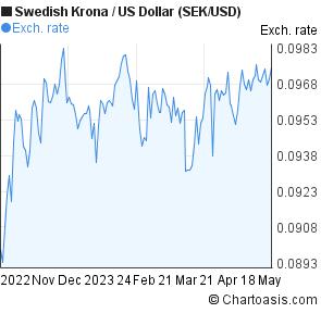 Forex us dollar svenska kronor
