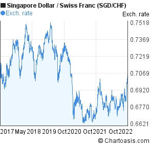 Singapore Dollar To Swiss Franc Sgd Chf 5 Years Forex Chart