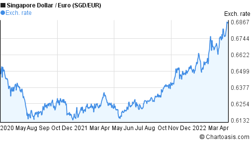 Singapore Dollar to Euro (SGD/EUR) 2 years forex chart