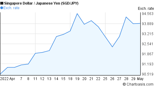 Singapore Dollar to Japanese Yen (SGD/JPY) 1 month forex chart
