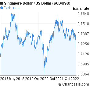 Forex sgd to usd