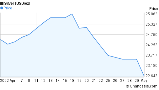 Silver [USD/oz] (XAGUSD) 1 month price chart