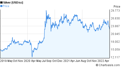 Silver [USD/oz] (XAGUSD) 3 years price chart
