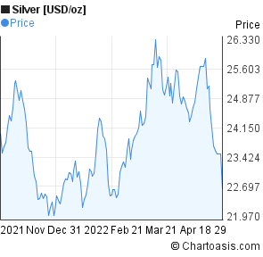 Silver [USD/oz] (XAGUSD) 6 months price chart