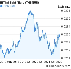 Euro to baht