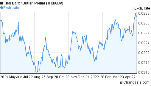 Thai Baht to British Pound (THB/GBP) forex chart