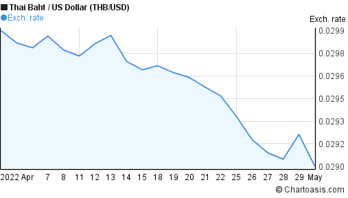 Thai Baht to US Dollar (THB/USD) 1 month forex chart