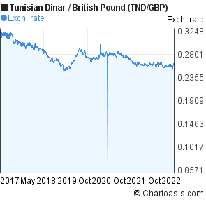 Tunisian Dinar to British Pound (TND/GBP) 5 years forex chart