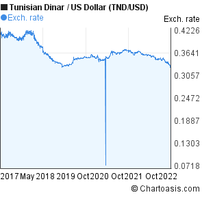 Tunisian Dinar To Us Dollar Tnd Usd 5 Years Forex Chart