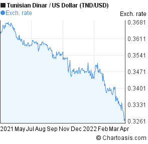 Tunisian Dinar To Us Dollar Tnd Usd Forex Chart