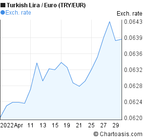 New Turkish Lira To Euro Try Eur 1 Month Forex Chart