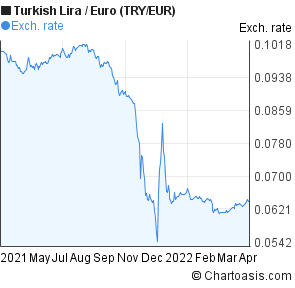 New Turkish Lira to Euro (TRY/EUR) 1 year forex chart
