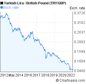 New Turkish Lira to British Pound (TRY/GBP) 10 years forex chart