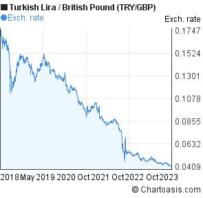 Turkish lira to pound forex