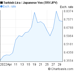 New Turkish Lira to Japanese Yen (TRY/JPY) 1 month forex chart