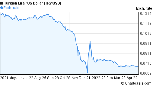 New Turkish Lira to US Dollar (TRY/USD) 1 year forex chart
