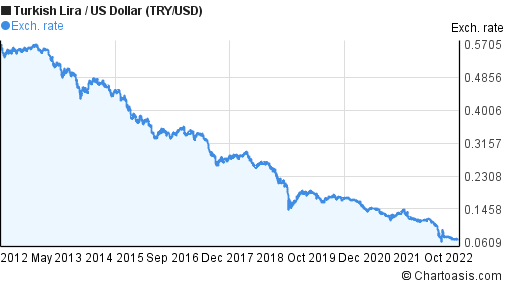 New Turkish Lira to US Dollar (TRY/USD) 10 years forex chart