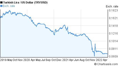New Turkish Lira to US Dollar (TRY/USD) 3 years forex chart